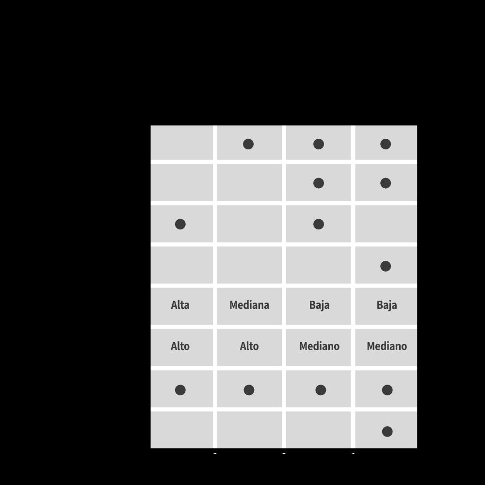 Tabla comparativa de espacios